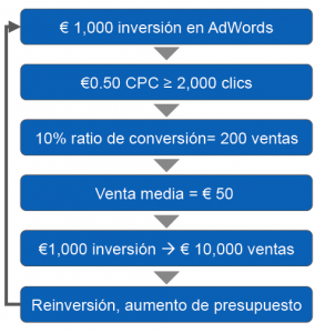Google-adwords-ROI