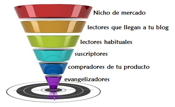 ejemplo de funnel de ventas